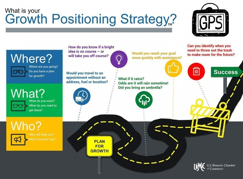 GPS-Growth_Positioning_Strategy